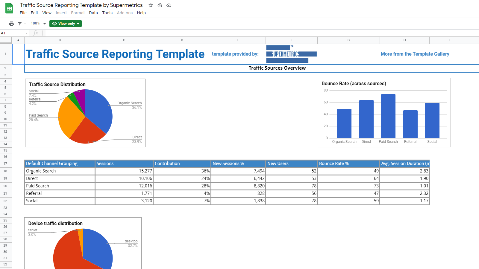 Website traffic by device & source reporting template