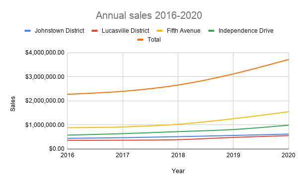 Smooth line chart with title and axis labels