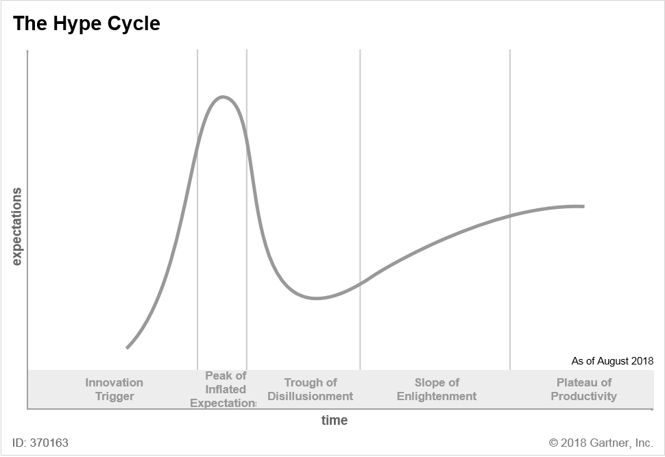 Hype cycle.