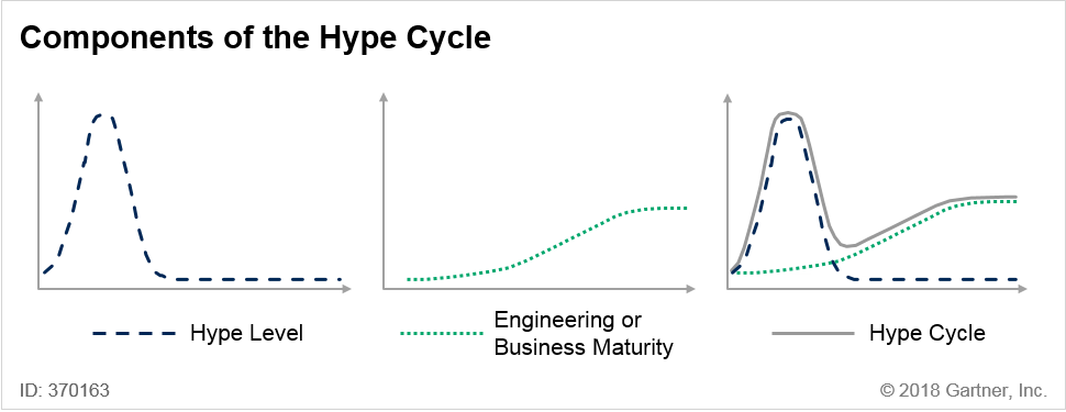 The hype cycle is a combination of the hype level and the innovation maturity.