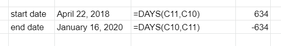 DAYS function examples. First row uses the correct syntax. Second row got the dates reversed, thus adding a negative value.