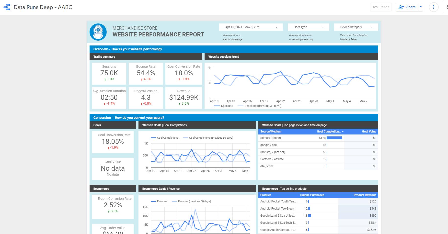 Data Runs Deep Website Performance Report