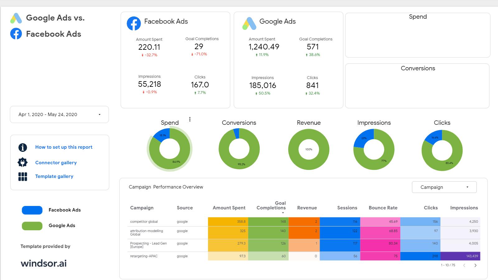 Google Ads vs Facebook Ads Template