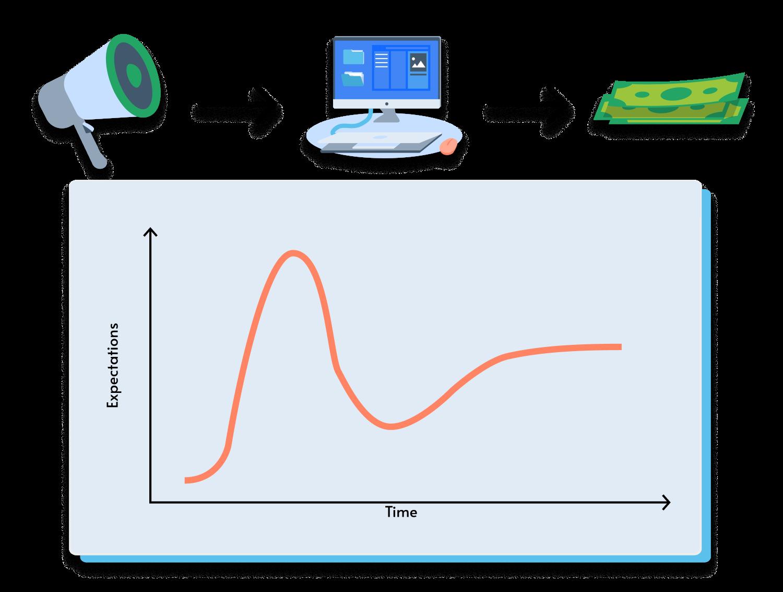 Representation of Gartner's Hype Cycle. Megaphone, workstation, monetary value