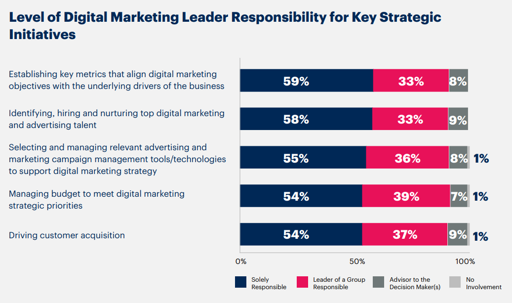 The majority of executives say they have an active role in decision-making when it comes to digital marketing.