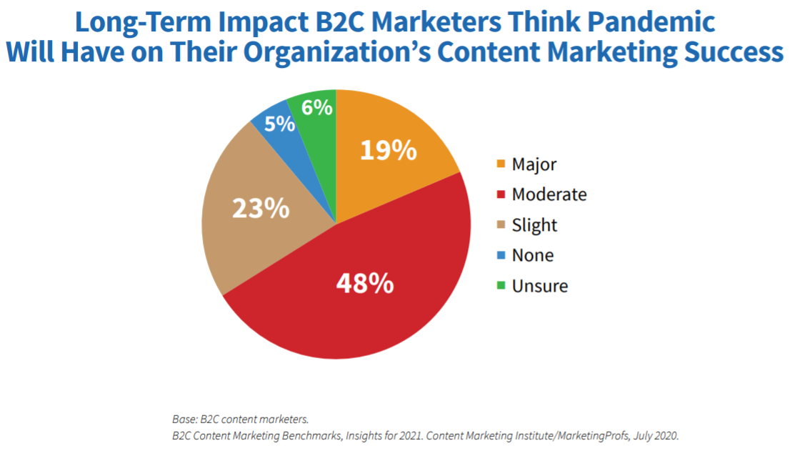More than half of the marketers believe that the pandemic will have at least a moderate impact on their company's content marketing success.