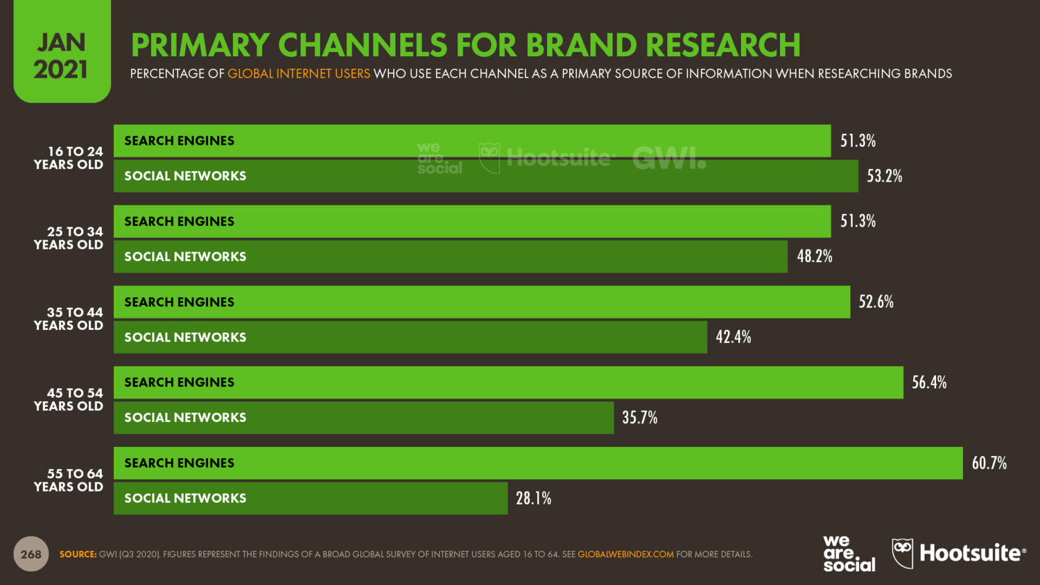 There is a tug-of-war between search engines and social networks when it comes to doing brand research.