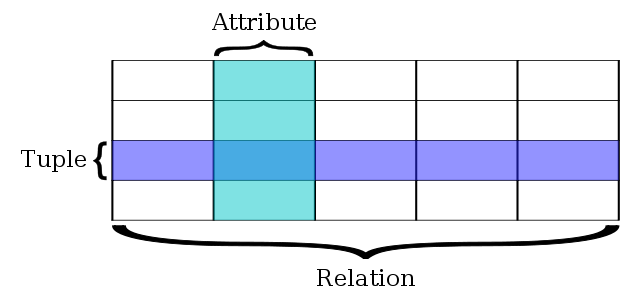 A table visualizing a relational database.