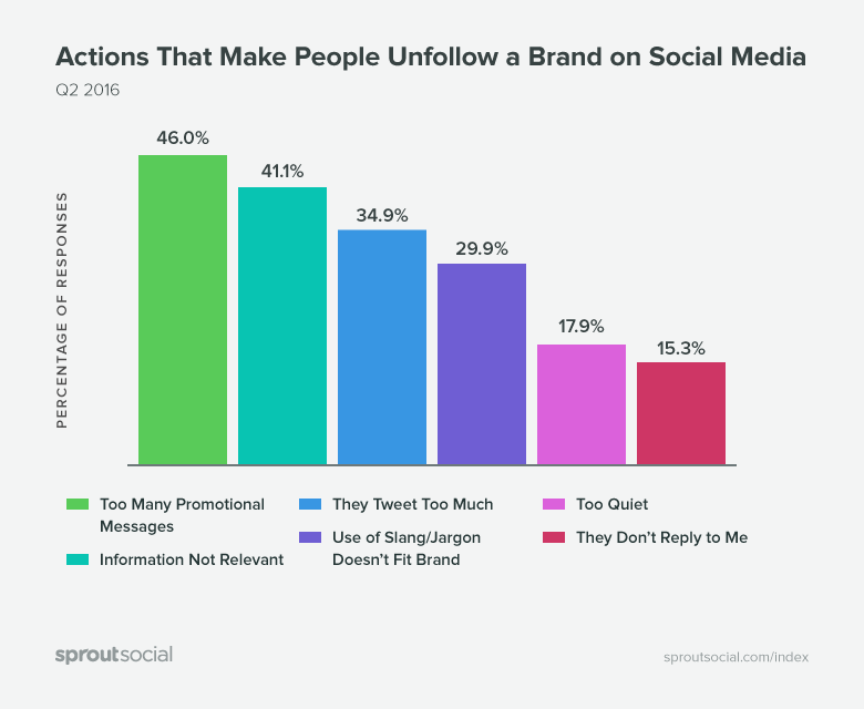 Top six actions that make people unfollow a brand on social media.