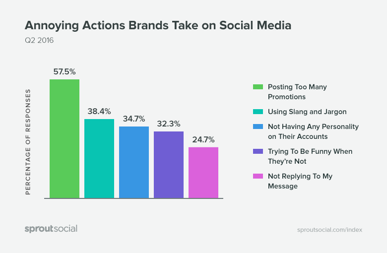 Top five annoying actions brands take on social media.