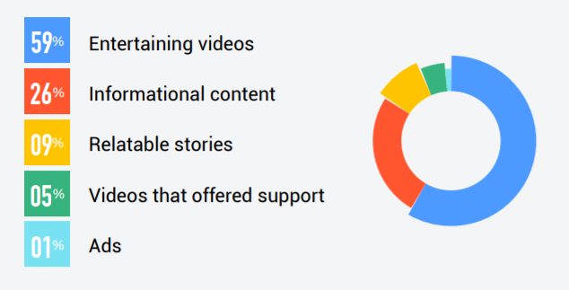 Almost 60% of the audience prefers watching entertaining videos.