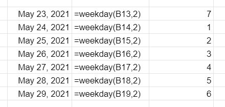 The WEEKDAY function applied to various dates. First column contains a list of dates; second column contains the WEEKDAY function applied to the first column; third column contains the result of the WEEKDAY function applied to the first column. Monday is set as the first day of the week in this example.