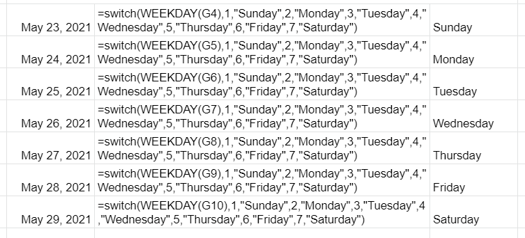 The WEEKDAY function combined with the SWITCH function to convert the output of the WEEKDAY function to the names of the days of the week.