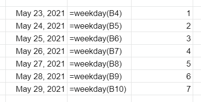 The WEEKDAY function applied to various dates. First column contains a list of dates; second column contains the WEEKDAY function applied to the first column; third column contains the result of the WEEKDAY function applied to the first column. Sunday is set as day one in this example.