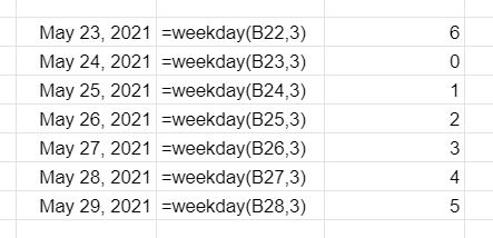The WEEKDAY function applied to various dates. First column contains a list of dates; second column contains the WEEKDAY function applied to the first column; third column contains the result of the WEEKDAY function applied to the first column. Monday is set as the first day of the week in this example, but Monday counts as 0.