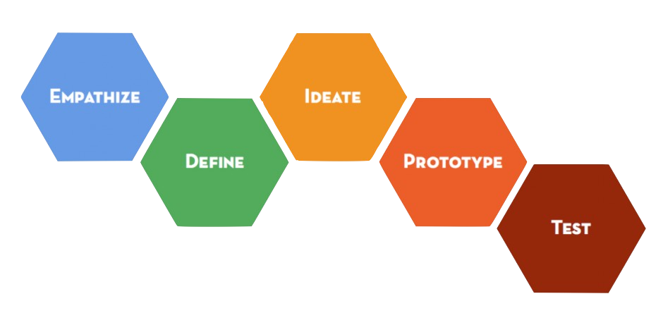 Human centered design process. Empathize -> Define -> Ideate -> Prototype -> Test