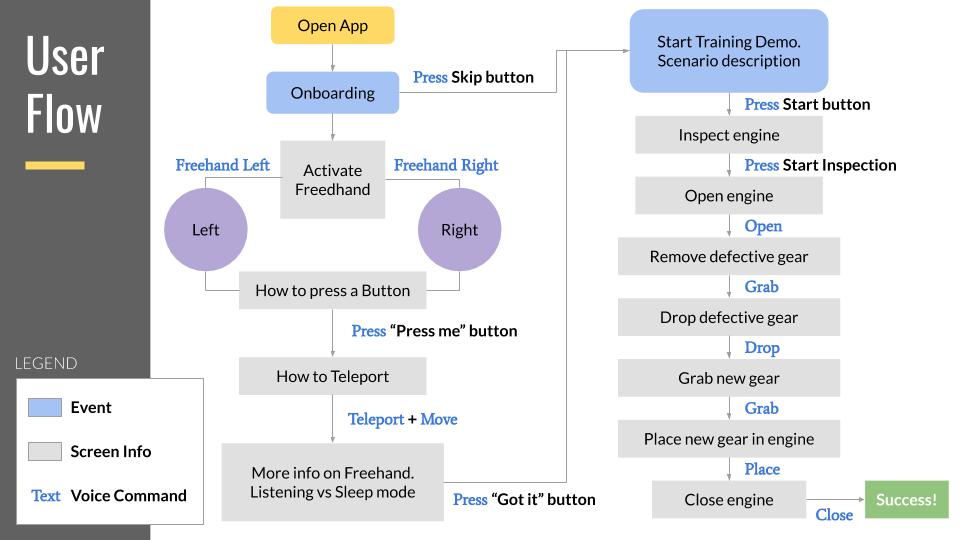 User flow diagram for training scene