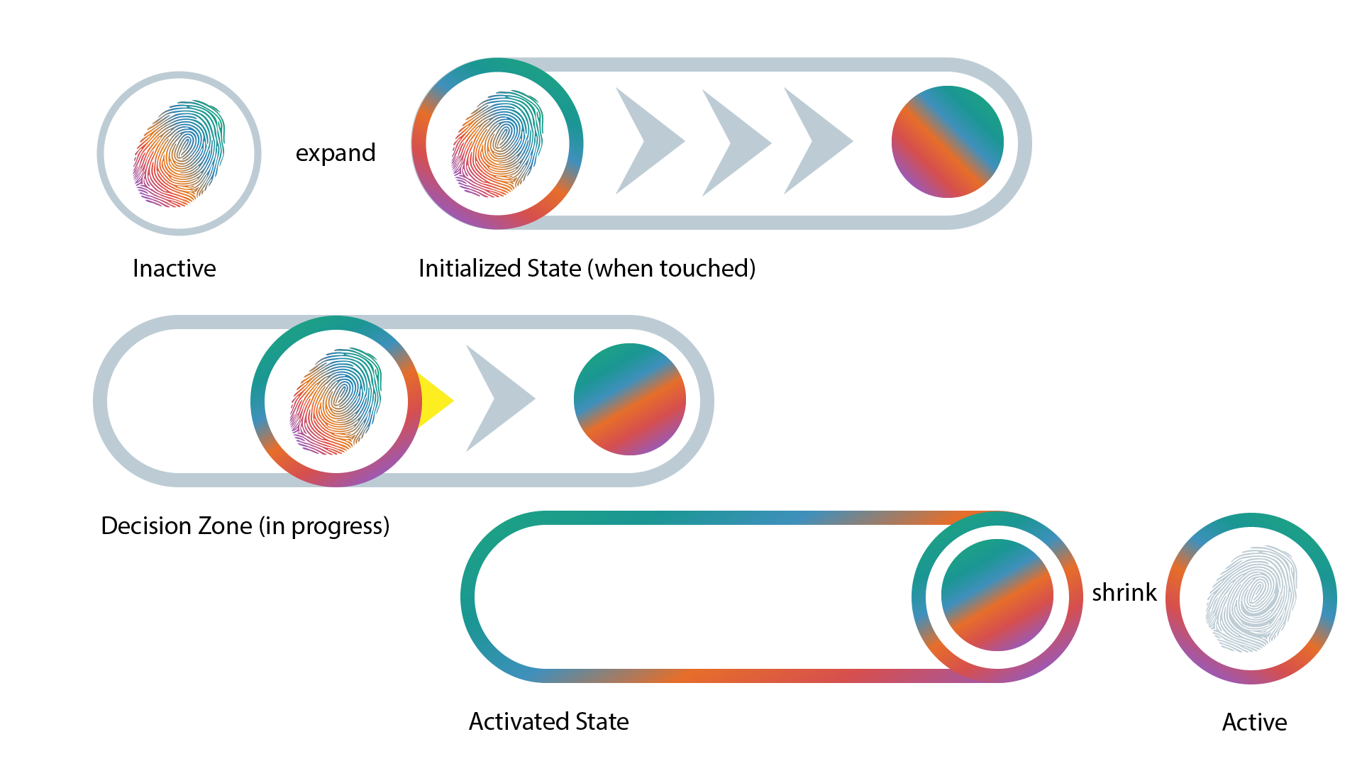Interaction design diagram of the 3 zones of the slider