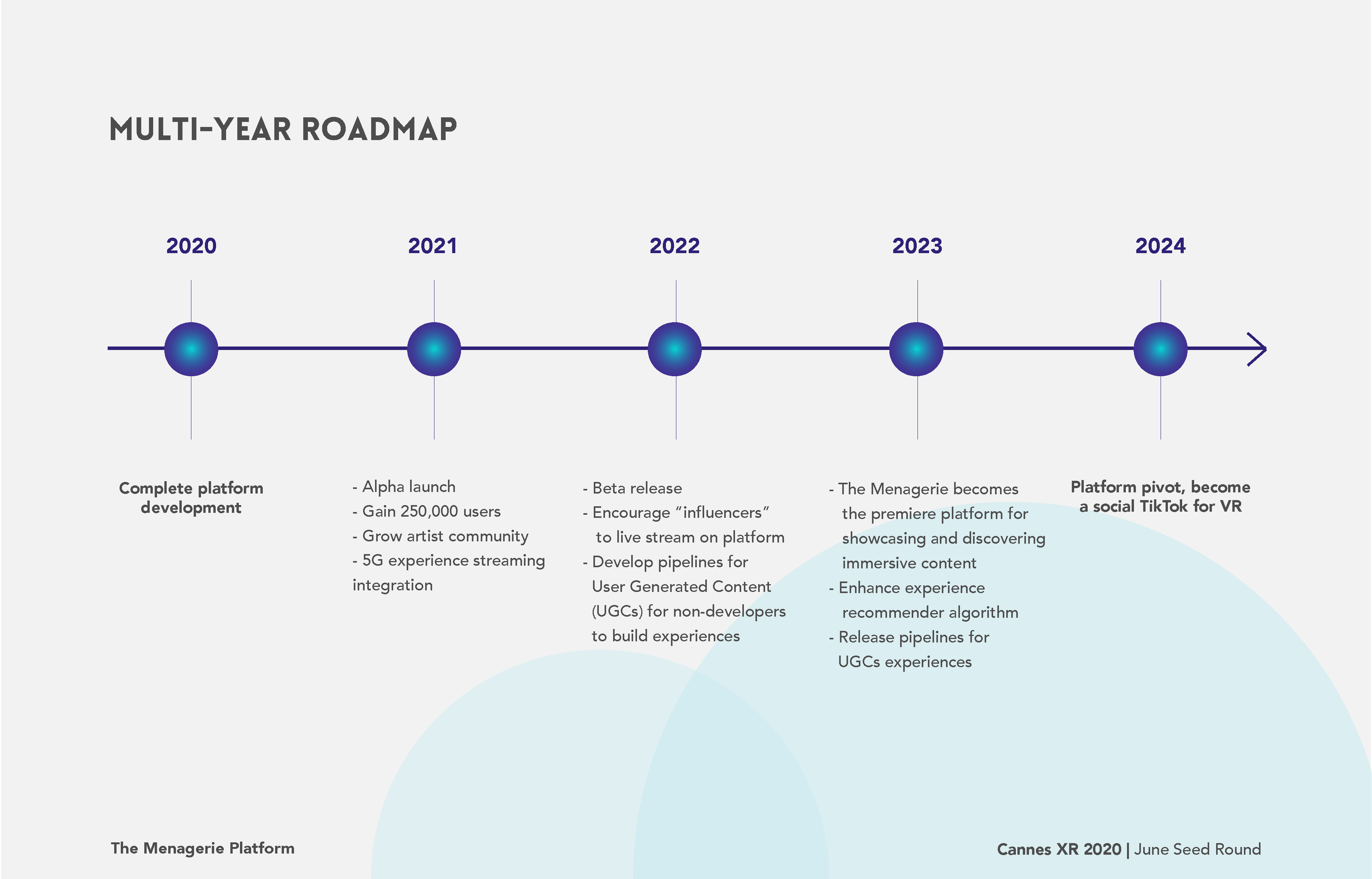 multi-year road map diagram 2020 to 2024