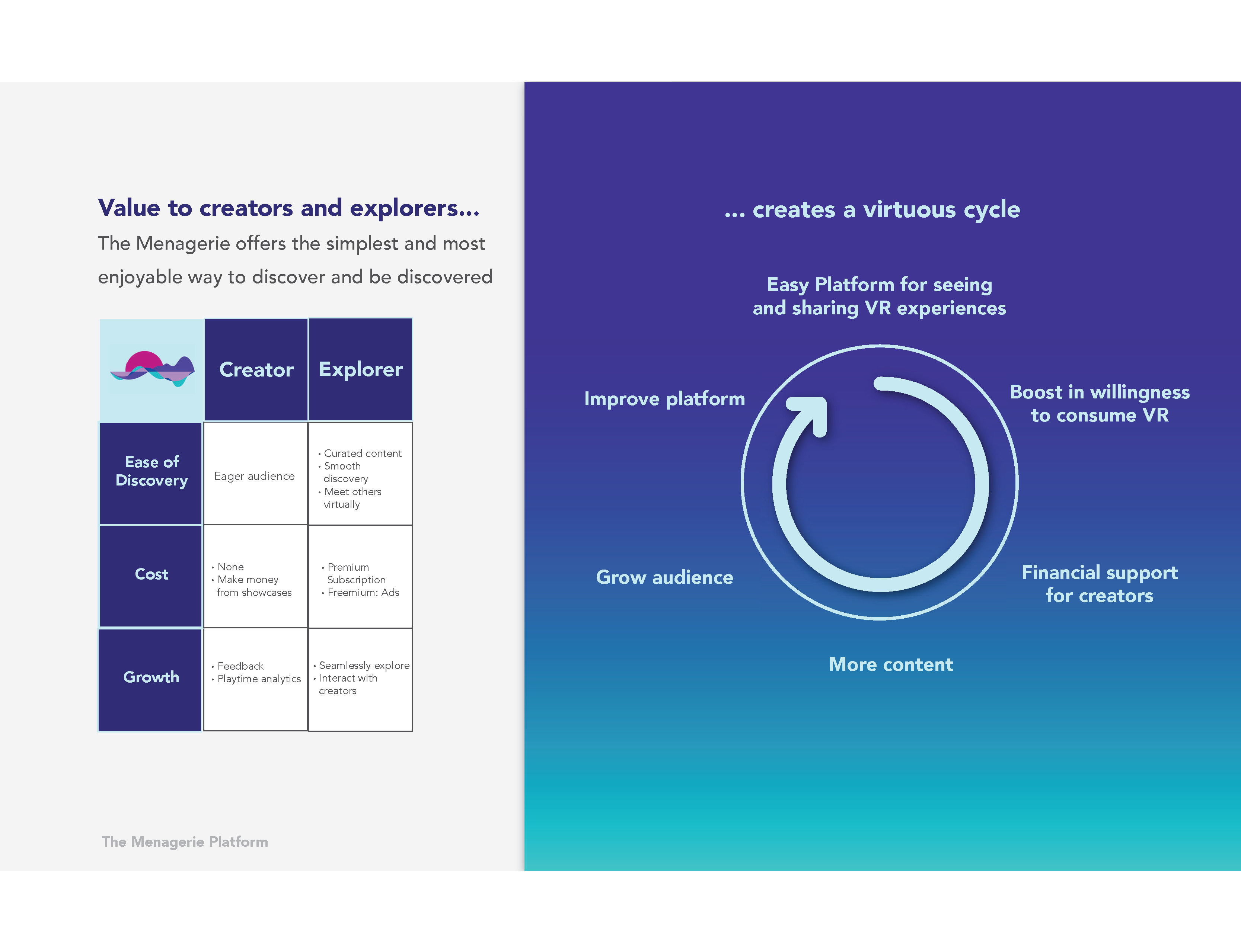 Table and diagram explaining the value to creators and explorers to show viable content strategy