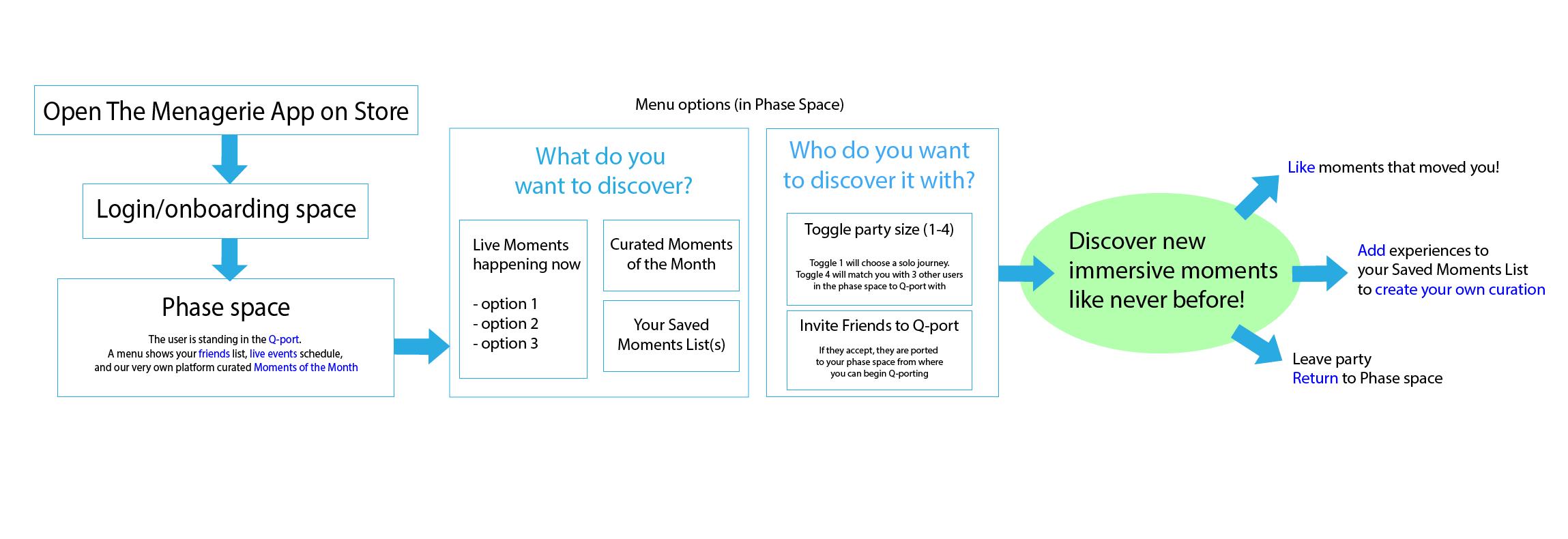 user flow diagram of menagerie app