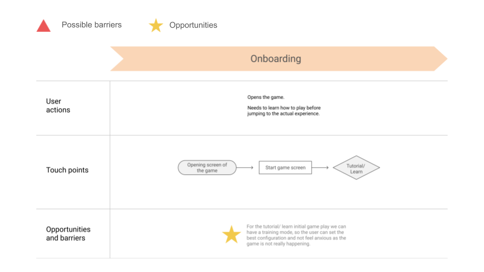user journey map showing onboarding process