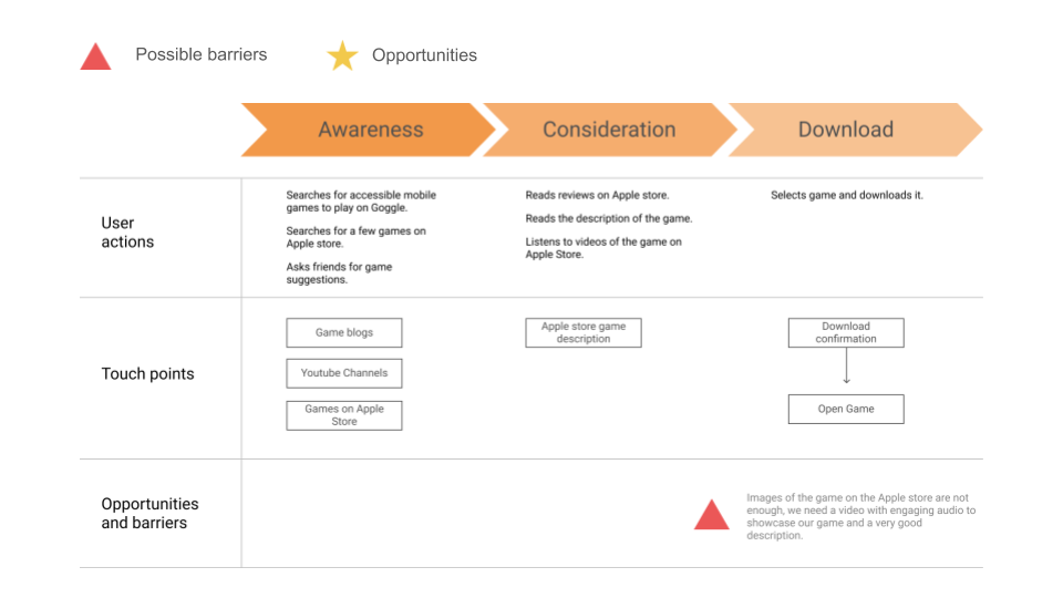 user journey map showing considerations and download process