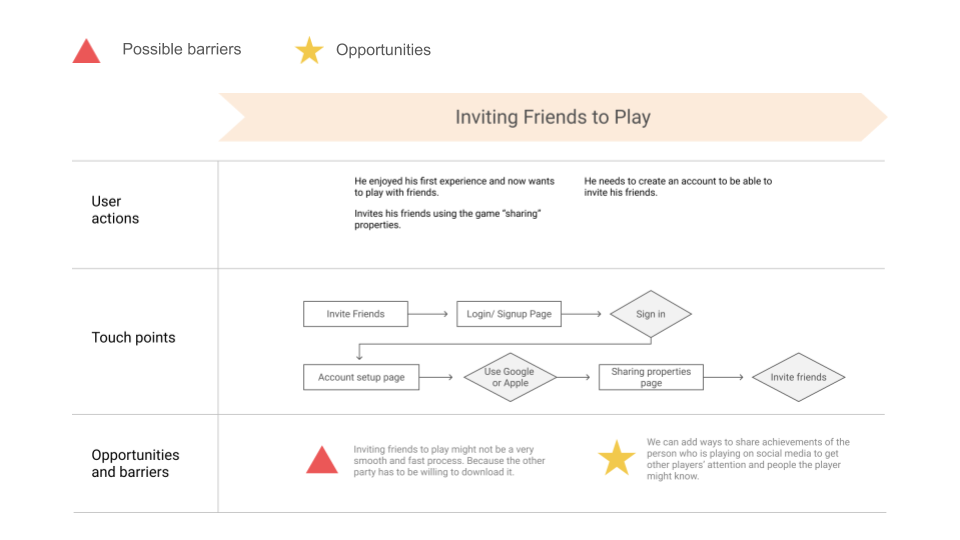 user journey map showing how to invite friends to play