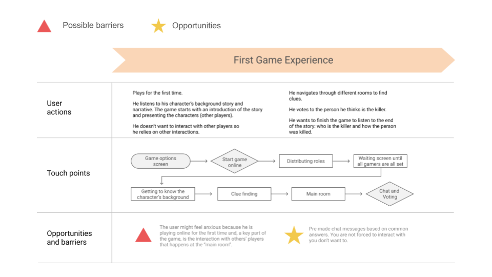 user journey map showing first game experience