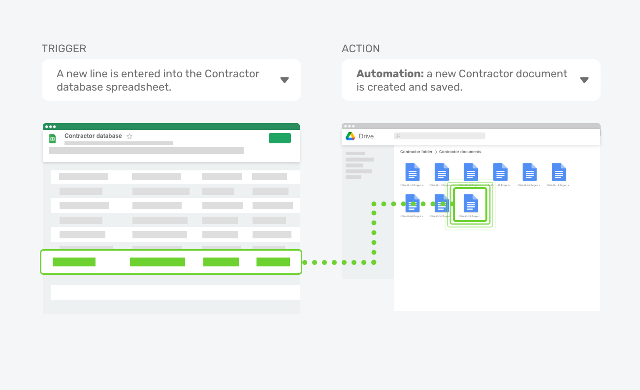 A graphic showing the automation from Google Sheet to Google Doc