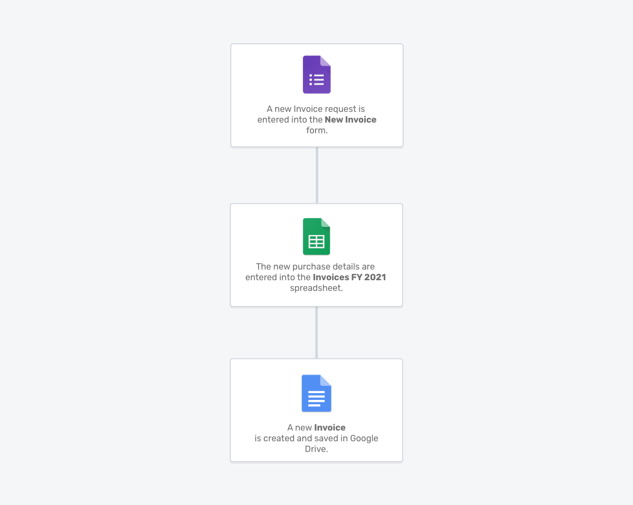 Invoicing Portant workflow template