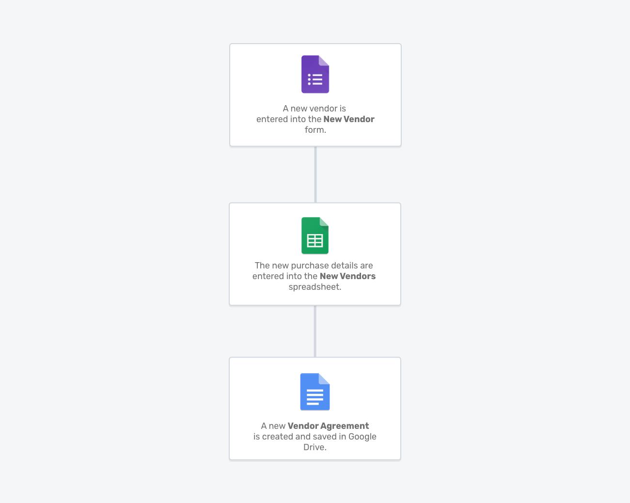 Vendor Agreement Portant workflow template