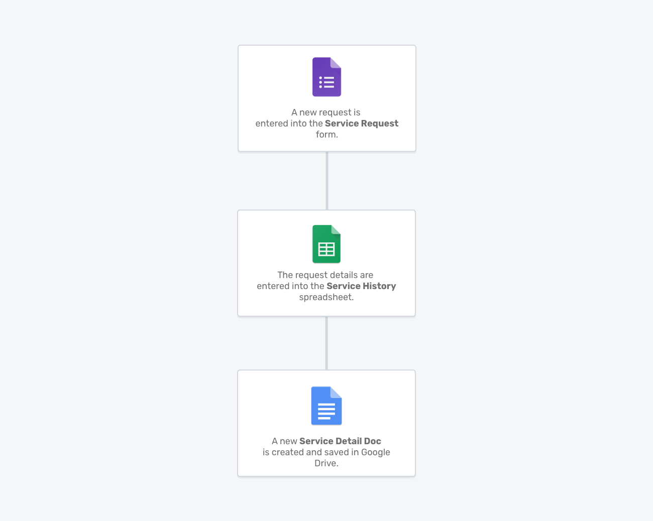 Service request Portant workflow template