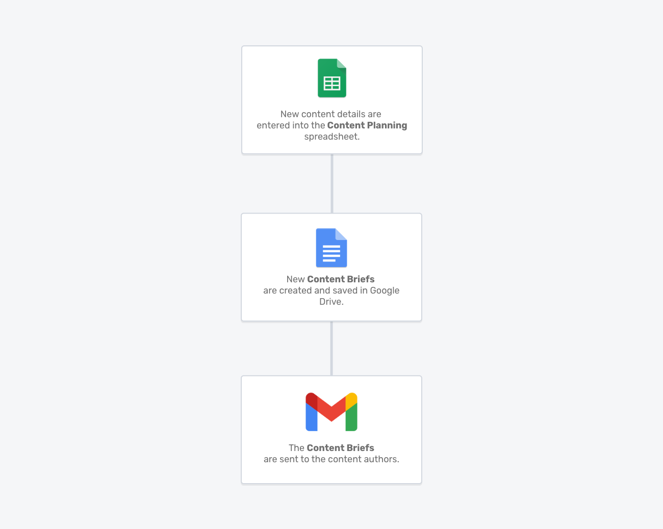 Content Operations Portant workflow template
