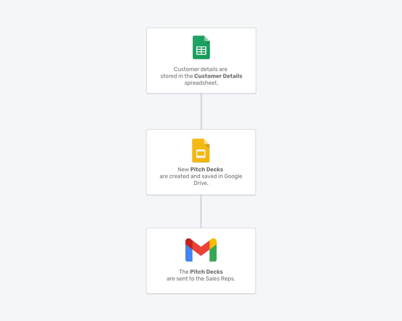 Personalised Sales Deck Portant workflow template