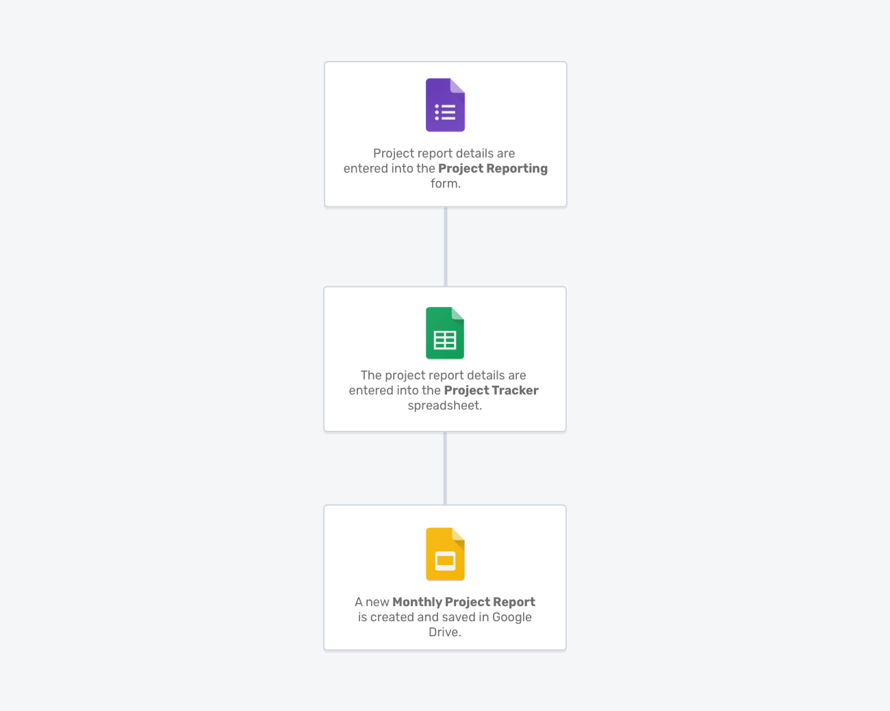 Monthly reporting Portant workflow template