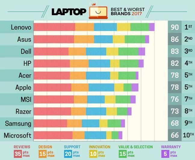 bảng xếp hạng laptop năm 2017