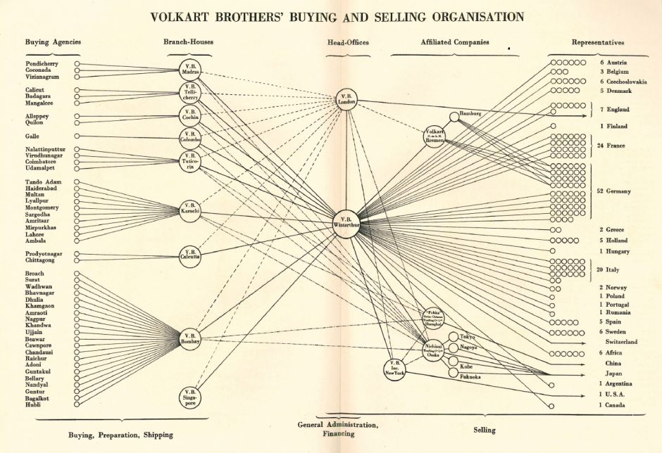 Volkart Brothers' buying and selling organisation