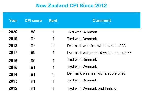 New Zealand's Corruption Perceptions Index results 2012 through 2021