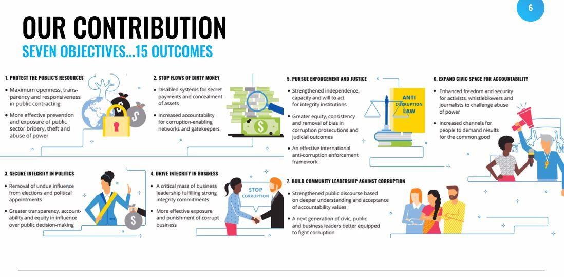 TI2030 Our Contribution - Seven Objectives... 15 Outcomes