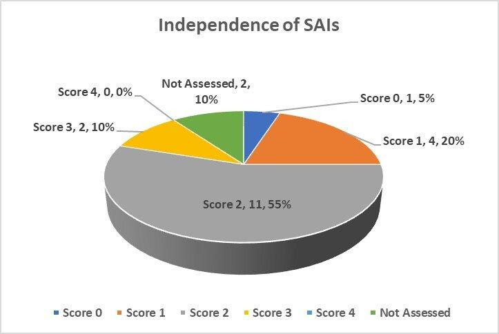 Graph 1: Independence of the SAI - Overall Assessment