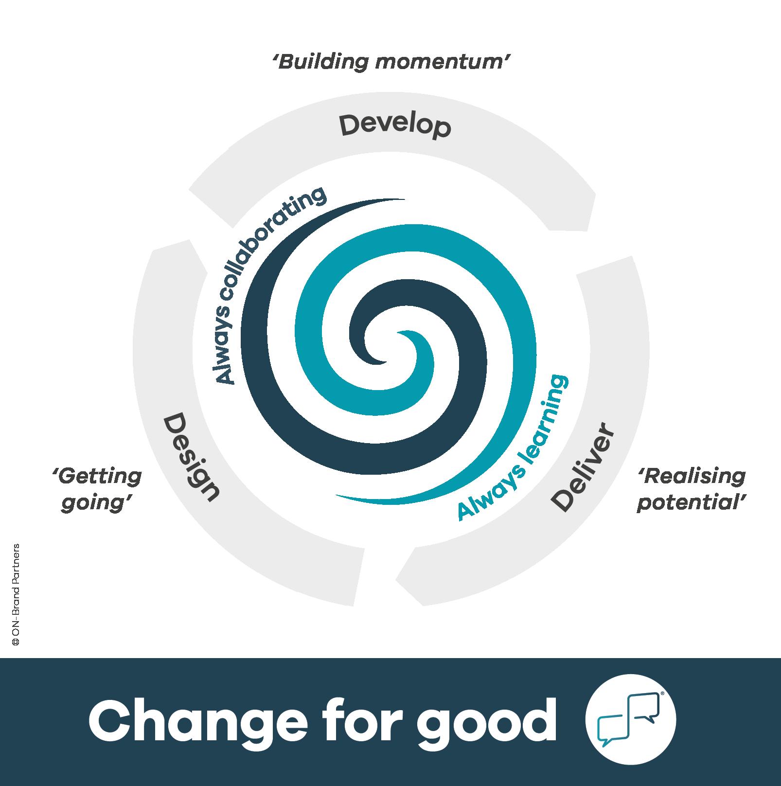 Change for Good model - building momentum