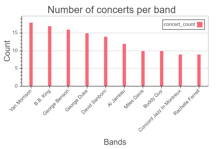 Number of concerts per band