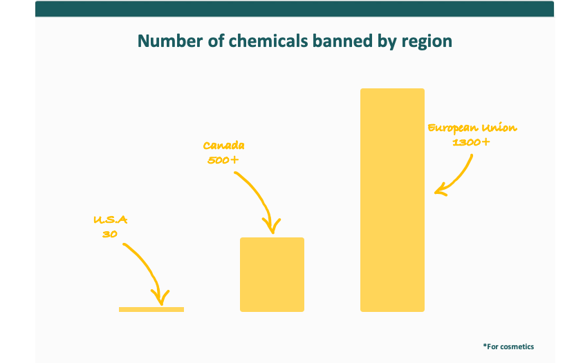 chemicals banned by region chart
