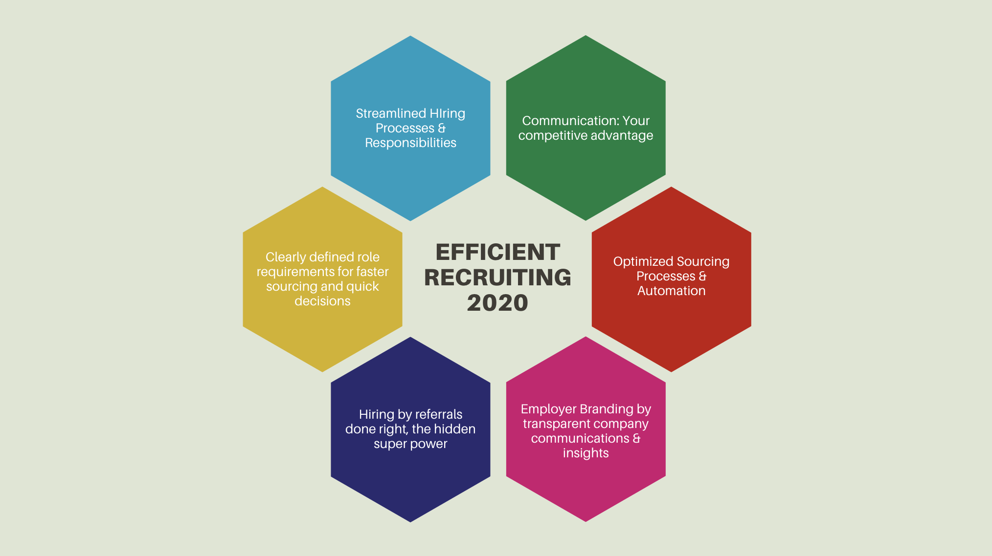 Ultimate Guide 2020 for Efficient Hiring Processes and Recruiting Success