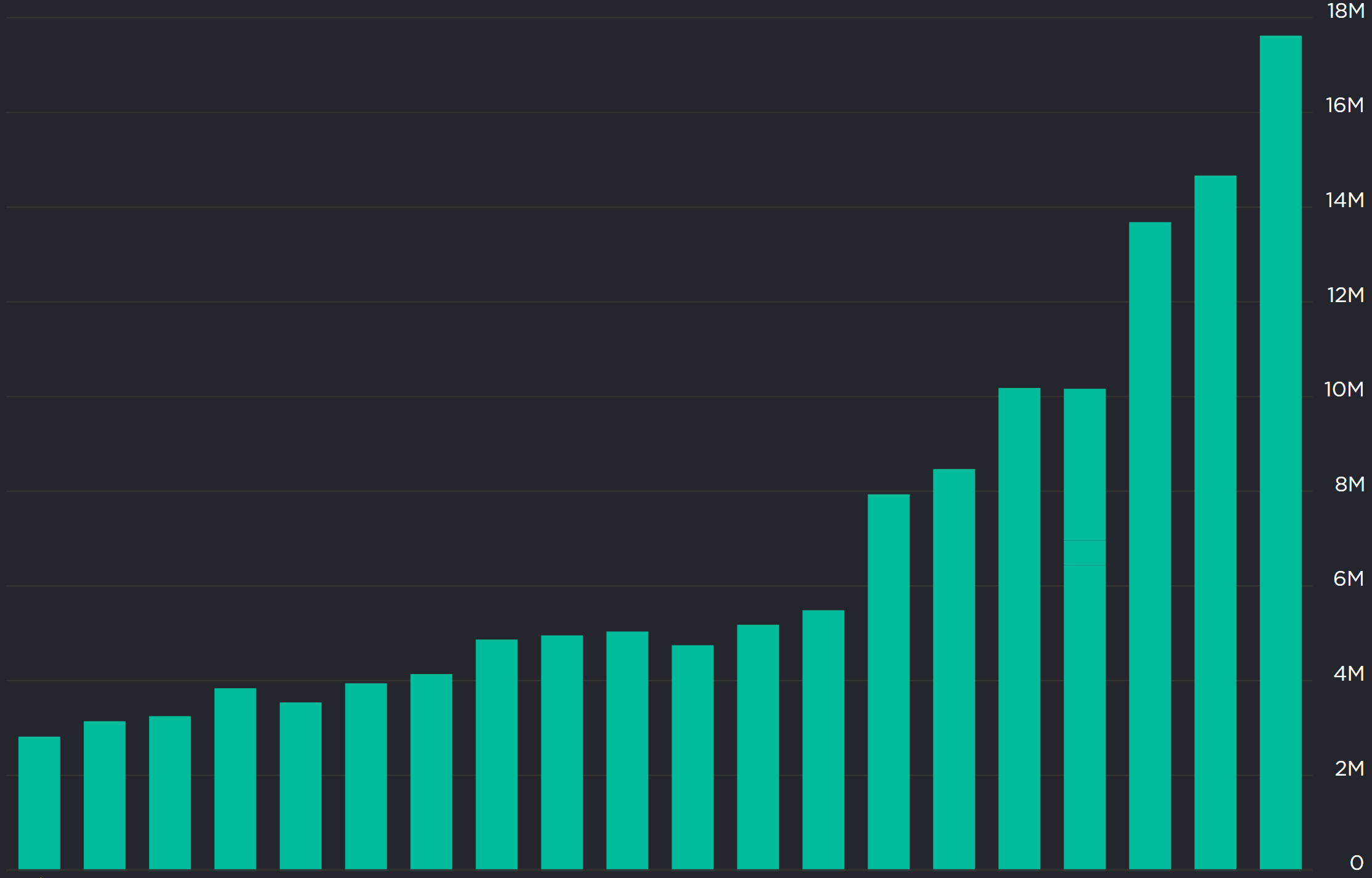 INDEZ Growth // Actual Real Client Growth