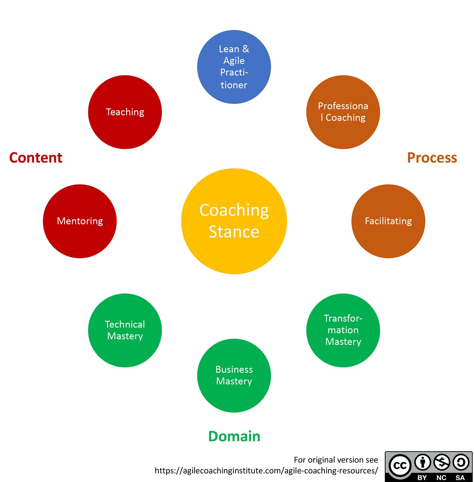 Agile Coaching Competencies Framework nach Spayde und Adkins.