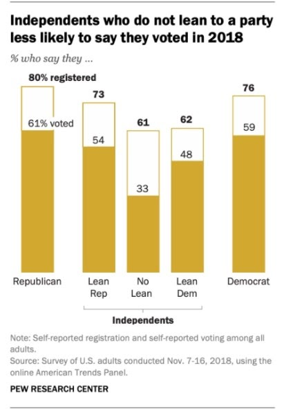 US independents