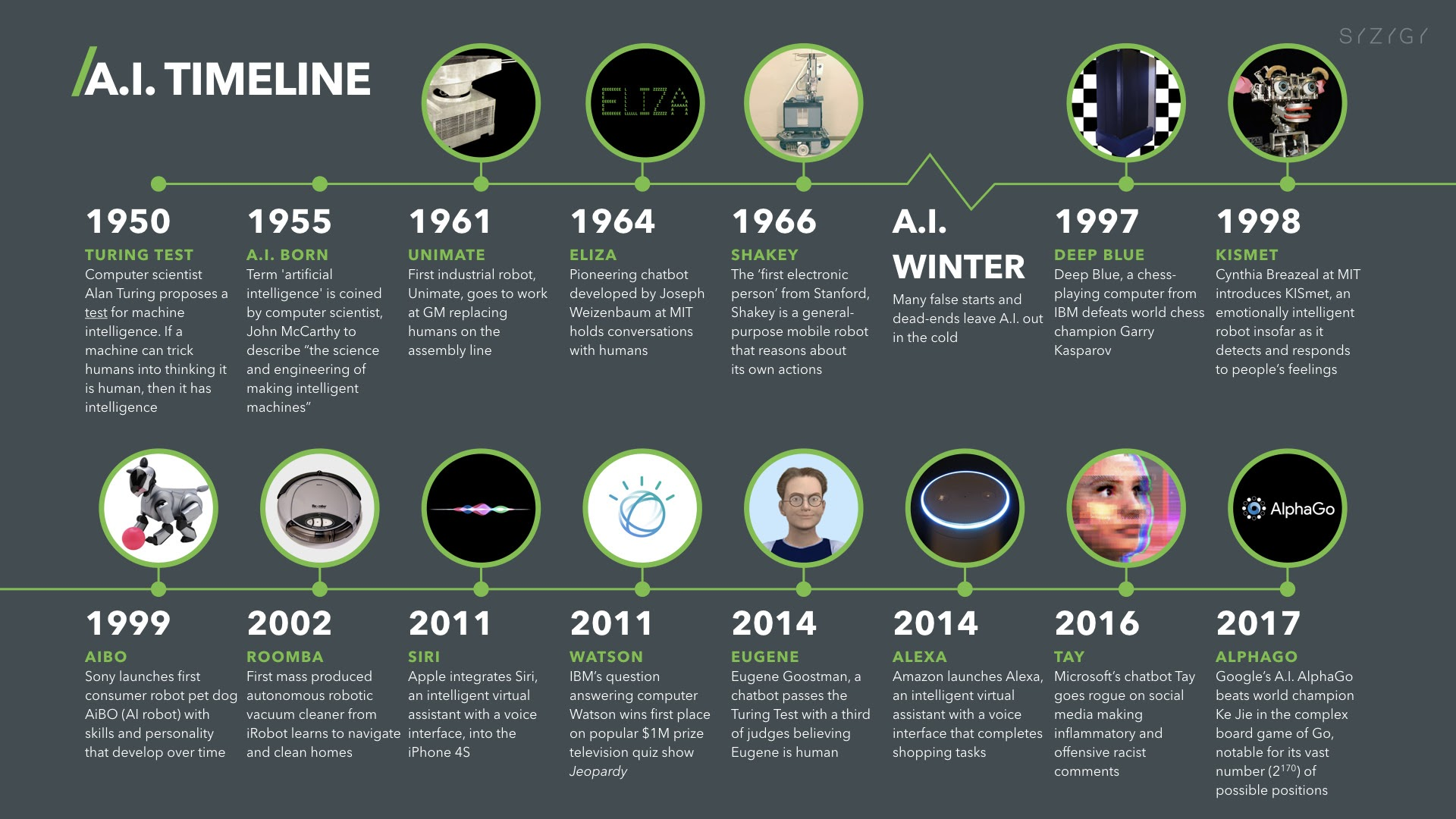 Artificial Intelligence Timeline Infographic – From Eliza to Tay and beyond  – digitalwellbeing.org