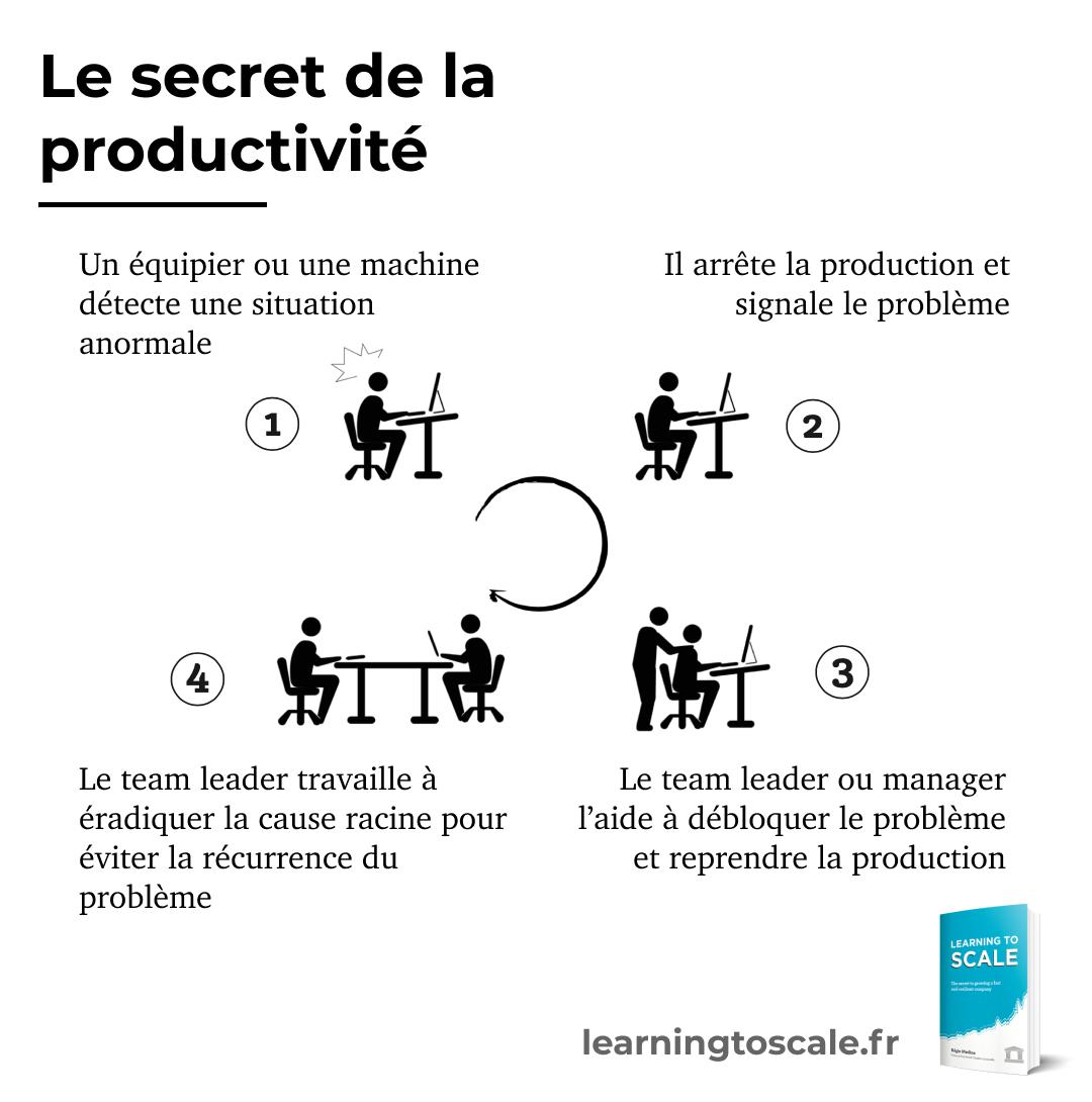 Le secret de la productivité